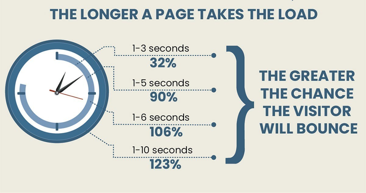 Why website page speed is important